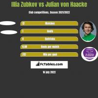 Illia Zubkov vs Julian von Haacke h2h player stats