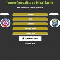 Ivenzo Comvalius vs Ismar Tandir h2h player stats