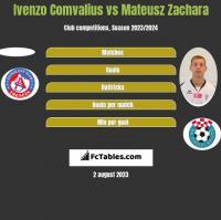 Ivenzo Comvalius vs Mateusz Zachara h2h player stats