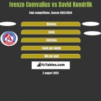 Ivenzo Comvalius vs David Kondrlik h2h player stats