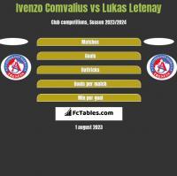 Ivenzo Comvalius vs Lukas Letenay h2h player stats