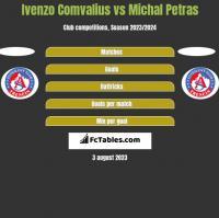 Ivenzo Comvalius vs Michal Petras h2h player stats