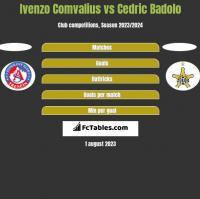 Ivenzo Comvalius vs Cedric Badolo h2h player stats