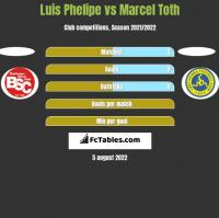 Luis Phelipe vs Marcel Toth h2h player stats