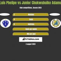 Luis Phelipe vs Junior Chukwubuike Adamu h2h player stats