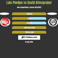 Luis Phelipe vs David Affengruber h2h player stats