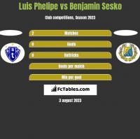 Luis Phelipe vs Benjamin Sesko h2h player stats