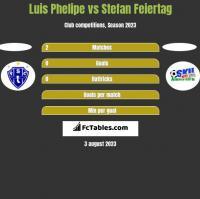 Luis Phelipe vs Stefan Feiertag h2h player stats