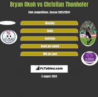 Bryan Okoh vs Christian Thonhofer h2h player stats