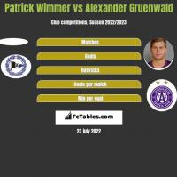 Patrick Wimmer vs Alexander Gruenwald h2h player stats