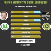 Patrick Wimmer vs Daniel Luxbacher h2h player stats