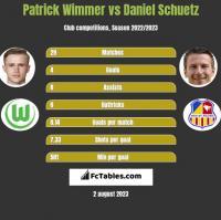Patrick Wimmer vs Daniel Schuetz h2h player stats