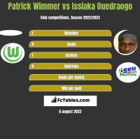 Patrick Wimmer vs Issiaka Ouedraogo h2h player stats