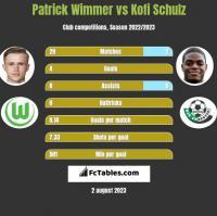 Patrick Wimmer vs Kofi Schulz h2h player stats