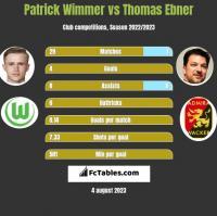 Patrick Wimmer vs Thomas Ebner h2h player stats