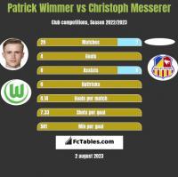 Patrick Wimmer vs Christoph Messerer h2h player stats