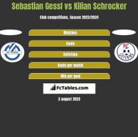 Sebastian Gessl vs Kilian Schrocker h2h player stats