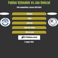 Fabian Vyhnalek vs Jan Dolezal h2h player stats