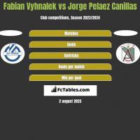 Fabian Vyhnalek vs Jorge Pelaez Canillas h2h player stats