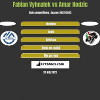 Fabian Vyhnalek vs Amar Hodzic h2h player stats