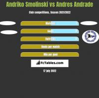 Andriko Smolinski vs Andres Andrade h2h player stats