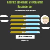 Andriko Smolinski vs Benjamin Rosenberger h2h player stats