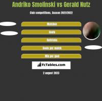 Andriko Smolinski vs Gerald Nutz h2h player stats