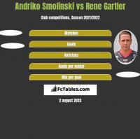 Andriko Smolinski vs Rene Gartler h2h player stats