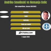 Andriko Smolinski vs Nemanja Celic h2h player stats