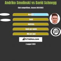Andriko Smolinski vs David Schnegg h2h player stats