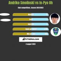 Andriko Smolinski vs In-Pyo Oh h2h player stats