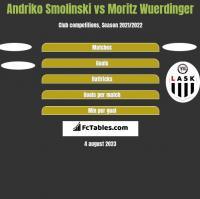 Andriko Smolinski vs Moritz Wuerdinger h2h player stats