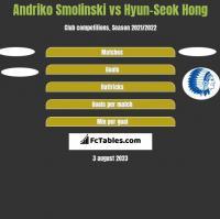 Andriko Smolinski vs Hyun-Seok Hong h2h player stats