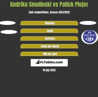 Andriko Smolinski vs Patick Plojer h2h player stats