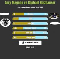 Gary Magnee vs Raphael Holzhauser h2h player stats