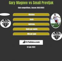 Gary Magnee vs Smail Prevljak h2h player stats