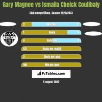 Gary Magnee vs Ismaila Cheick Coulibaly h2h player stats