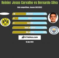 Reinier Jesus Carvalho vs Bernardo Silva h2h player stats
