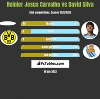 Reinier Jesus Carvalho vs David Silva h2h player stats