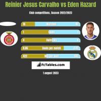Reinier Jesus Carvalho vs Eden Hazard h2h player stats