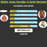 Reinier Jesus Carvalho vs Karim Benzema h2h player stats