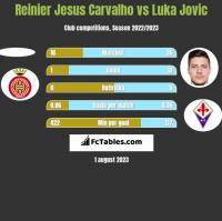 Reinier Jesus Carvalho vs Luka Jovic h2h player stats