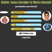 Reinier Jesus Carvalho vs Marco Asensio h2h player stats