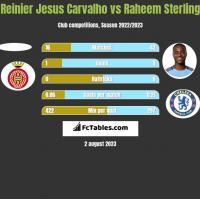 Reinier Jesus Carvalho vs Raheem Sterling h2h player stats