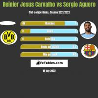 Reinier Jesus Carvalho vs Sergio Aguero h2h player stats