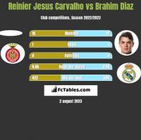 Reinier Jesus Carvalho vs Brahim Diaz h2h player stats