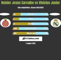 Reinier Jesus Carvalho vs Vinicius Junior h2h player stats