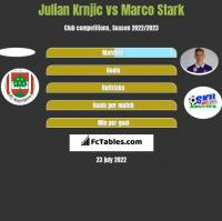 Julian Krnjic vs Marco Stark h2h player stats