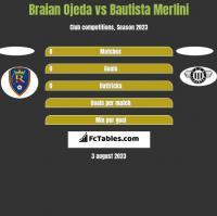 Braian Ojeda vs Bautista Merlini h2h player stats