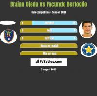 Braian Ojeda vs Facundo Bertoglio h2h player stats